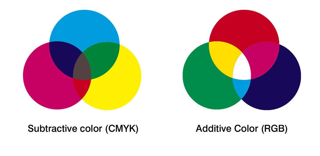 colores rgb - cmyk