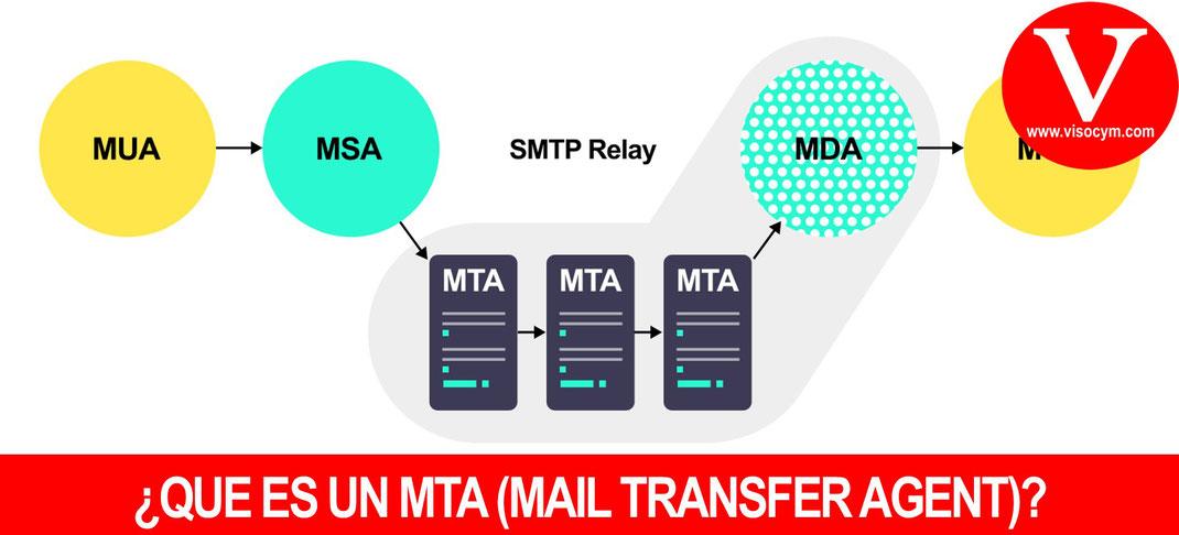 ¿QUE ES UN MTA (MAIL TRANSFER AGENT)?