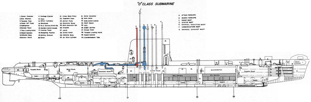 Schéma de fonctionnement des schnorkels. En bleu l'air frais, en rouge les gaz d'échappement