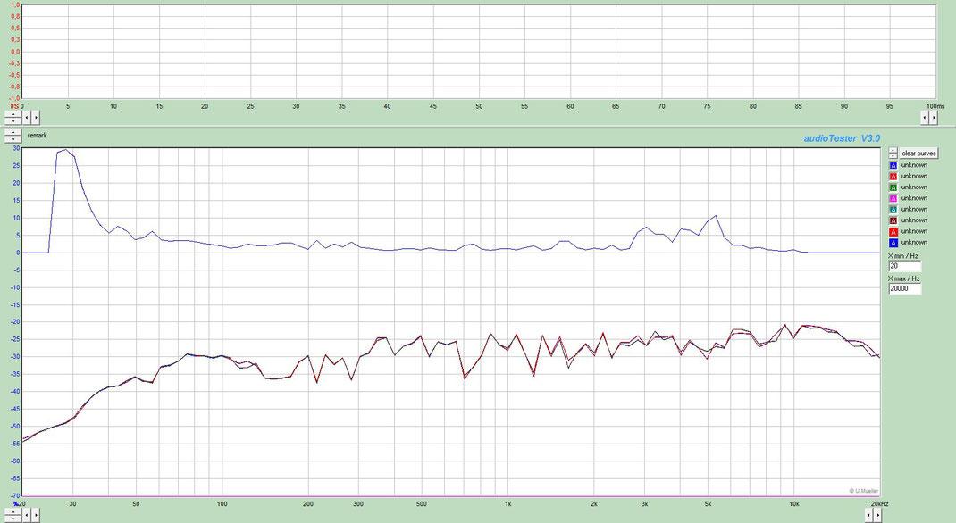 réponse en fréquence à 1m, 1 watt et distorsion en %. 150 w rms, 4 ohms, 92db/wm.