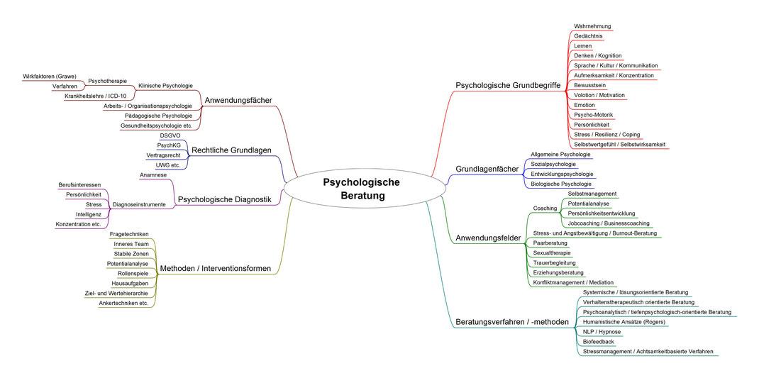 Grundausbildung Psychologischer Berater / Personal Coach