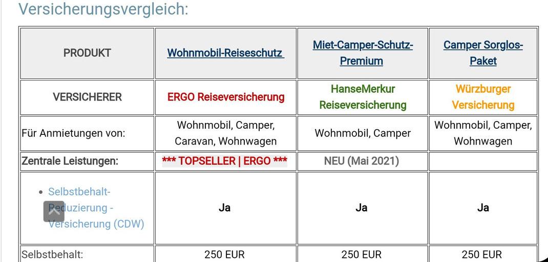 Deutschland Versicherungsvergleich ERGO, HanseMerkur und TravelSecure, Wohnmobil Reiseversicherung zur Absicherung der Selbstbeteiligung