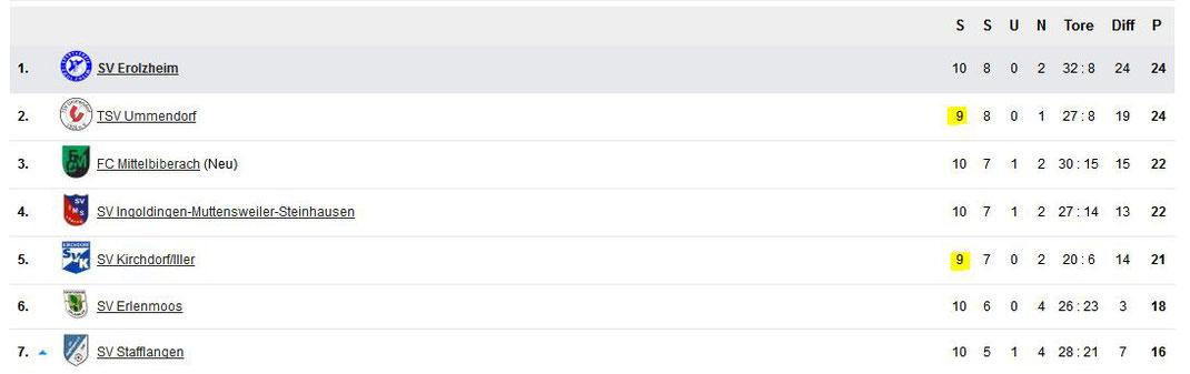 Die Tabelle vor dem Spitzenspiel - Ummendorf und Kirchdorf haben ein Spiel weniger gespielt!