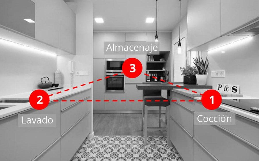componentes de una cocina y su correcto acomodo