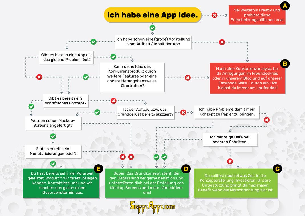 App Entwicklungsprozess, App Entwicklung Schritte, App programmieren Vorgehen