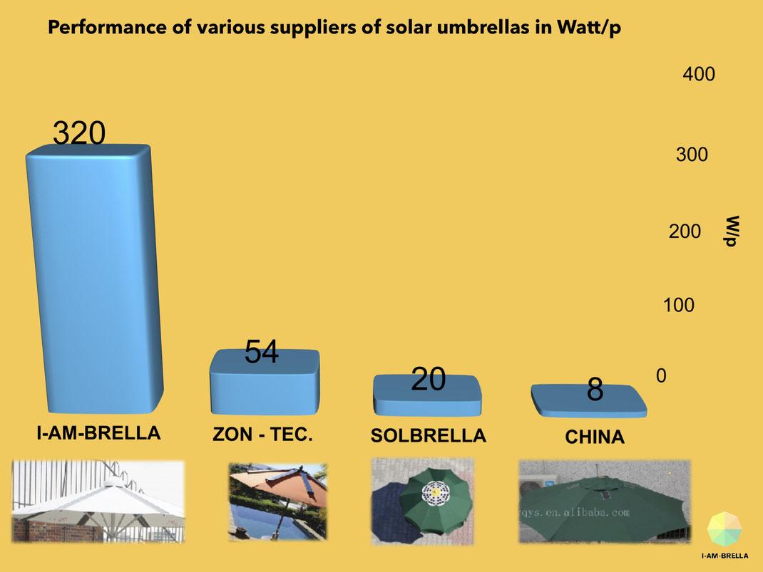Performance solar umbrella, PV umbrella
