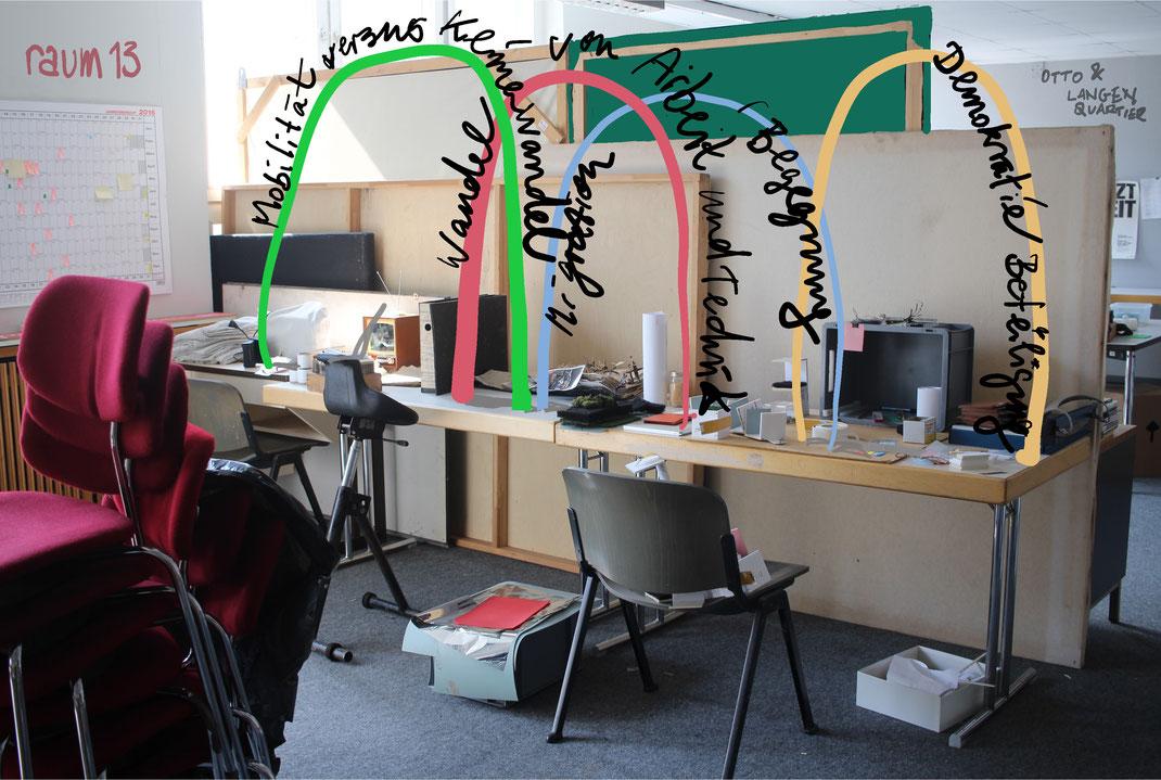 Arbeitsraum im Deutzer Zentralwerk der Schönen Künste. Themenbögen, erarbeitet von raum13. Illustration: Eva Rusch
