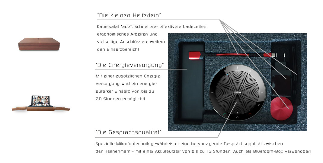 Dieses Bild beschreibt ein Videokonferenzsystem mit seinen einzelnen Komponenten - Energieversorgung, Freisprecheinrichtung, USB-C Kabel.