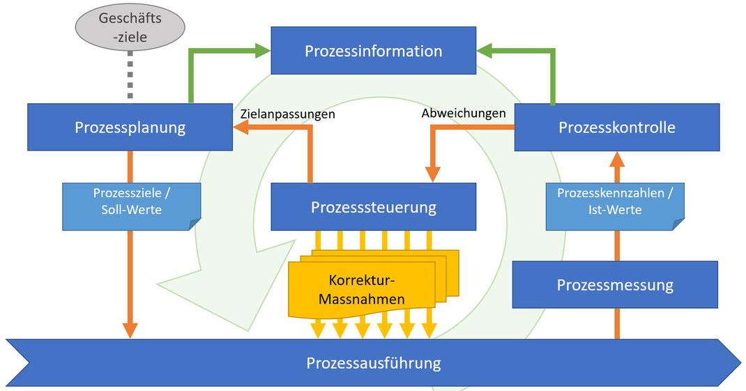Aufgaben und Komponenten des Prozesscontrollings