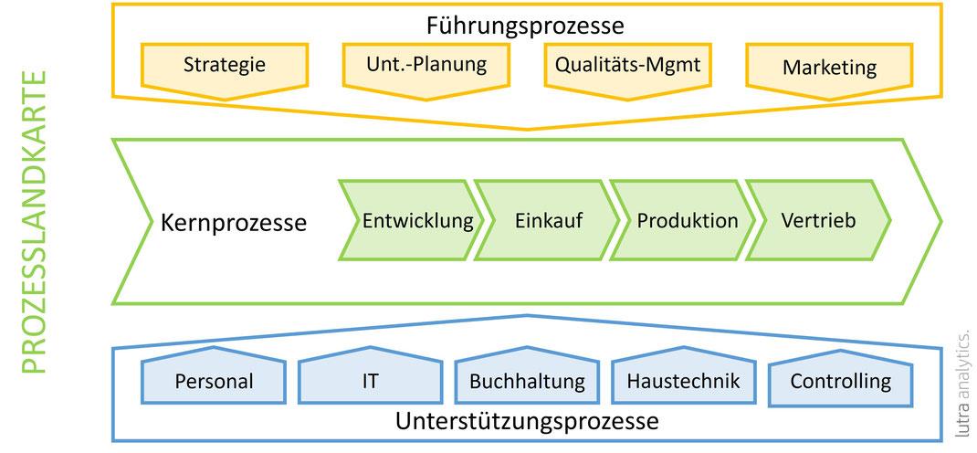 Beispiel einer Prozesslandkarte