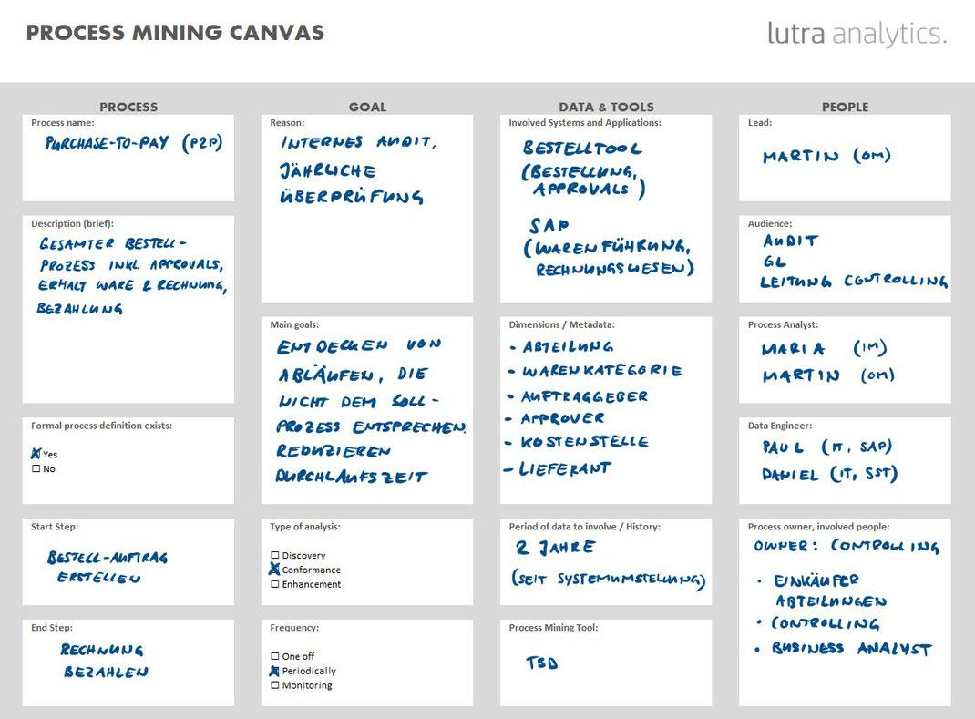 process mining canvas p2p