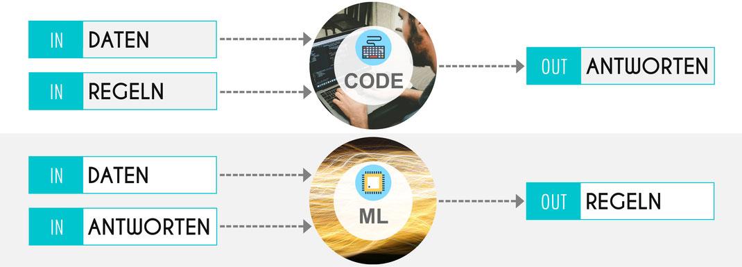 klassiche Programmierung gegenüber Machine Learning