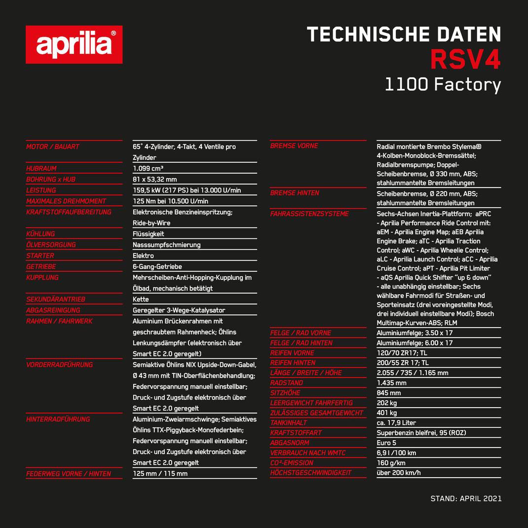 Technische Daten der Aprilia RSV4 1100 Factory - Modell 2021 - E5