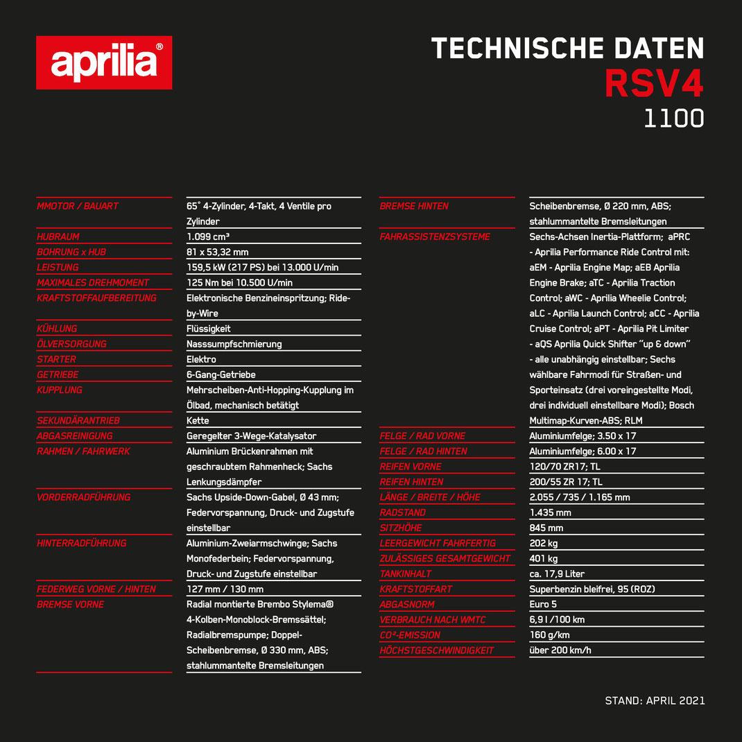 Technische Daten Aprilia RSV4 1100 - Modell 2021 - E5