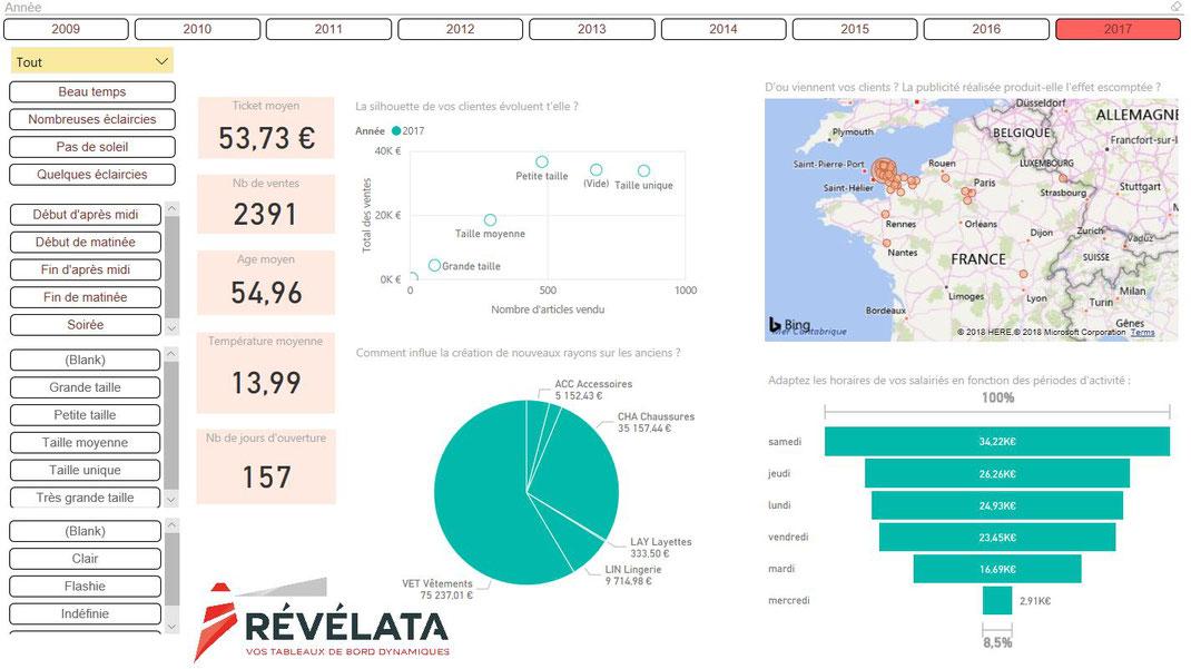 DataVisualisation Commerces