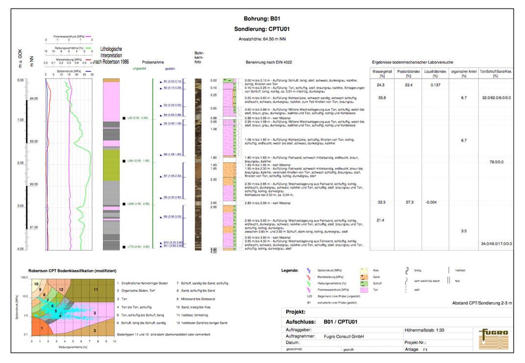 GeODin-Layout für Bodenklassifikation mit Messwert- sowie Robertson-Diagrammen, Bohrsäule, tiefenorientiertem Bohrkernfoto und Legende