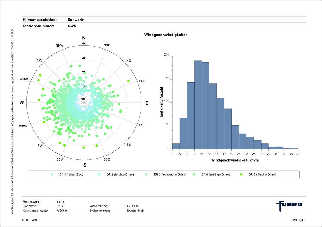 GeODin-Layout zur Darstellung von Windrichtung und Windgeschwindigkeit