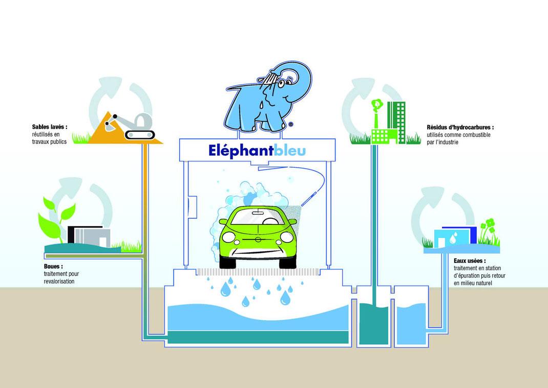 Développement durable - Eléphant Bleu Châteauroux-Déols-Le Poinçonnet