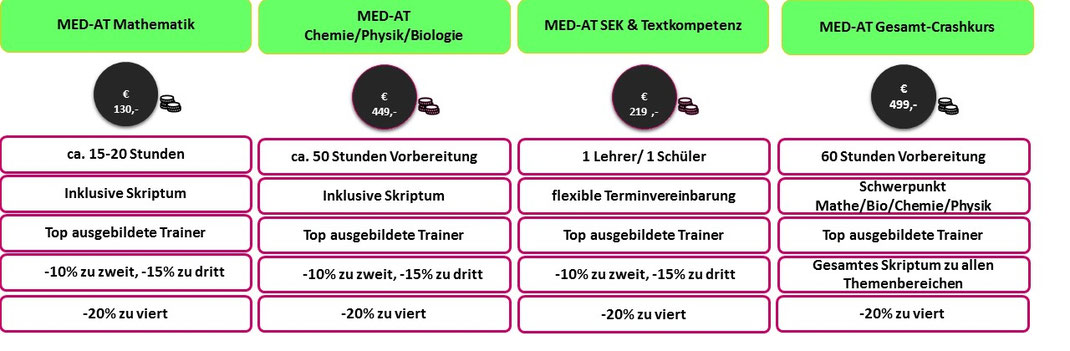 MED-AT Studentenkurs in Graz