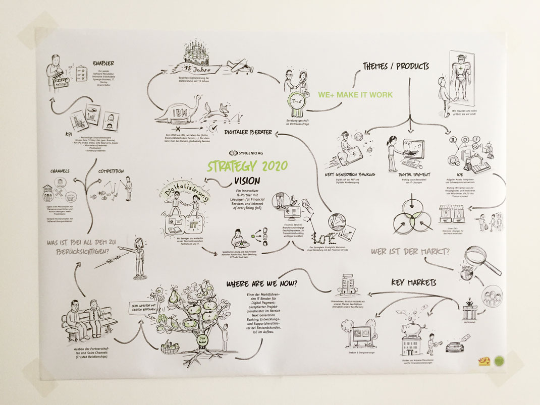 Customer Journeys sketchen - Unterschied & Macher