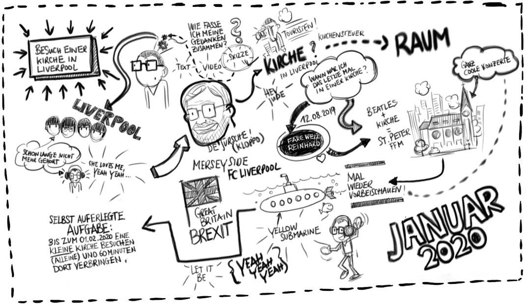 Visualisierung des Gedankenprozesses basierend auf dem Januar Post-It