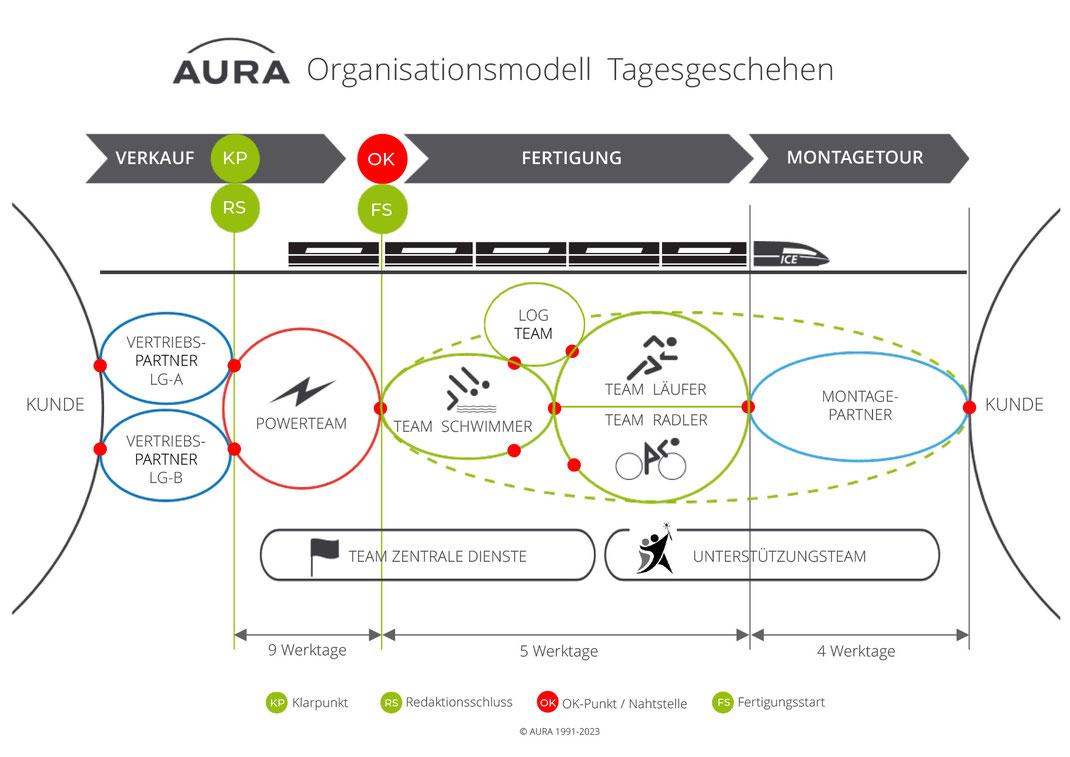 Das Tagesgeschäft bei Aura als Unternehmen läuft Führungskräftefrei ab. Die Auftragsannahme erfolgt beim Powerteam. Weiter geht es an die Schwimmer die das Material vorbereiten und zusammengebaut im Werk werden die Module von den Teams Läufer und Radler.