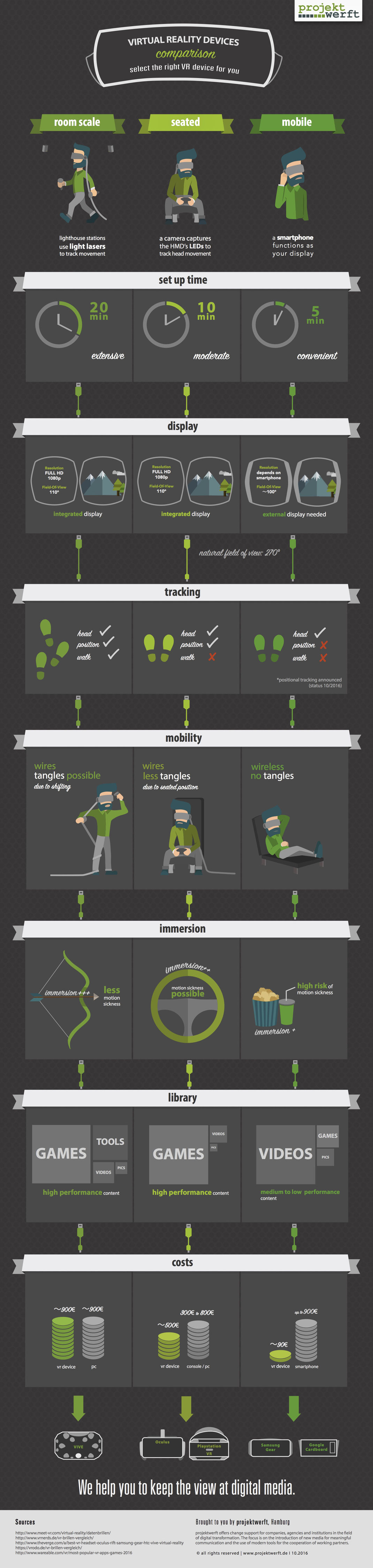 Virtual Reality Devices Comparison 2016 (Infographic) by projektwerft, Hamburg