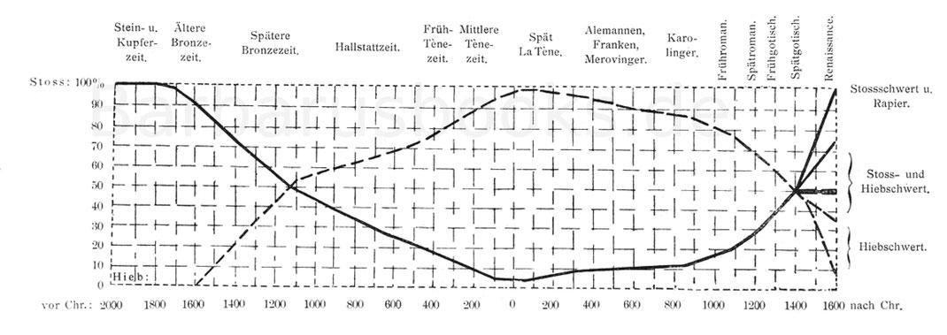 Tabelle der Entwicklung des Schwertes.