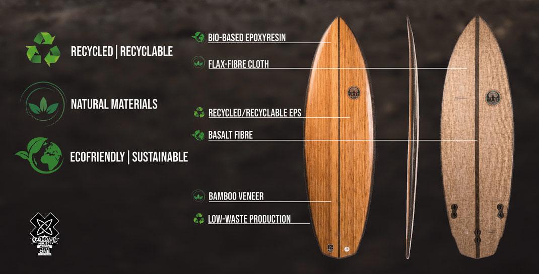 Surfboard münchen munich eisbach riverboard ecoboard sustainable nachhaltig ecoboard surfen welle citywave