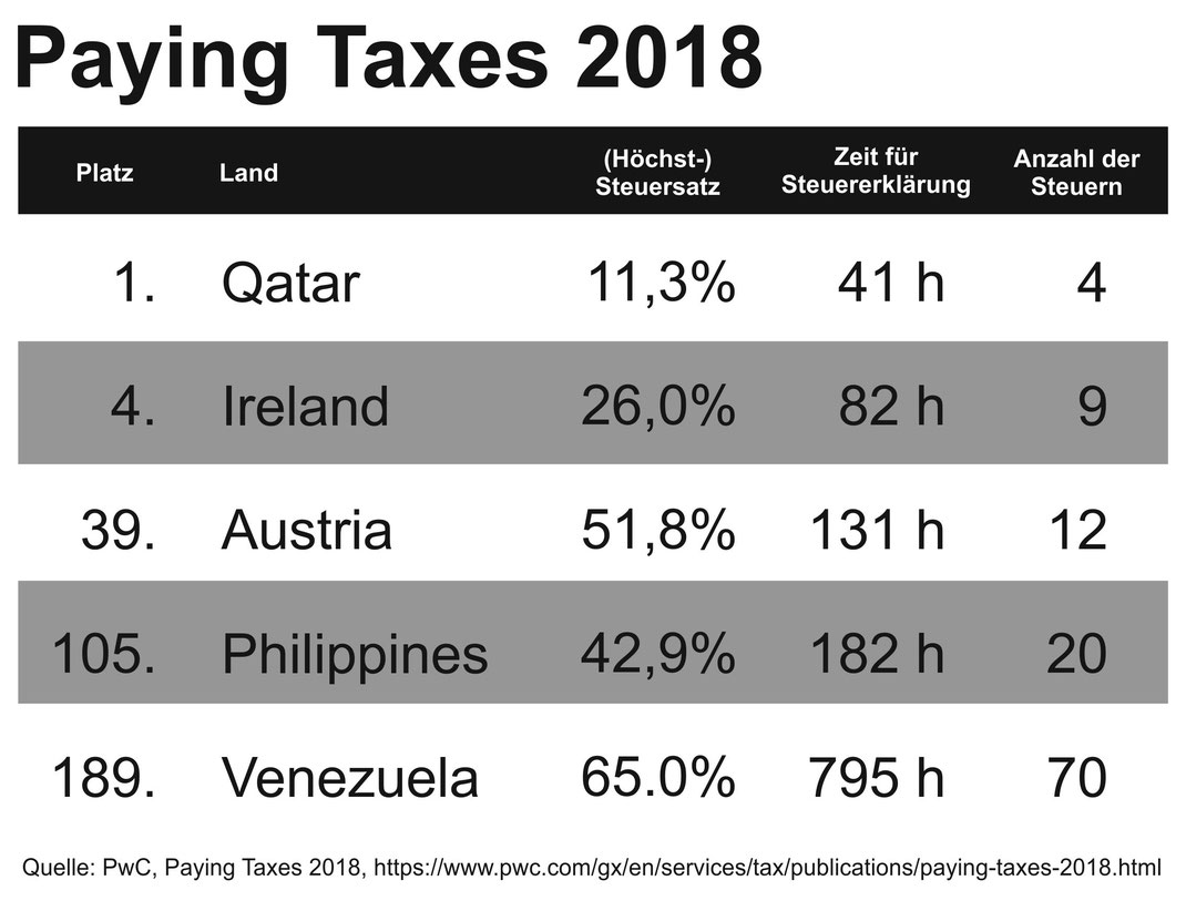 https://www.pwc.com/gx/en/services/tax/publications/paying-taxes-2018.html