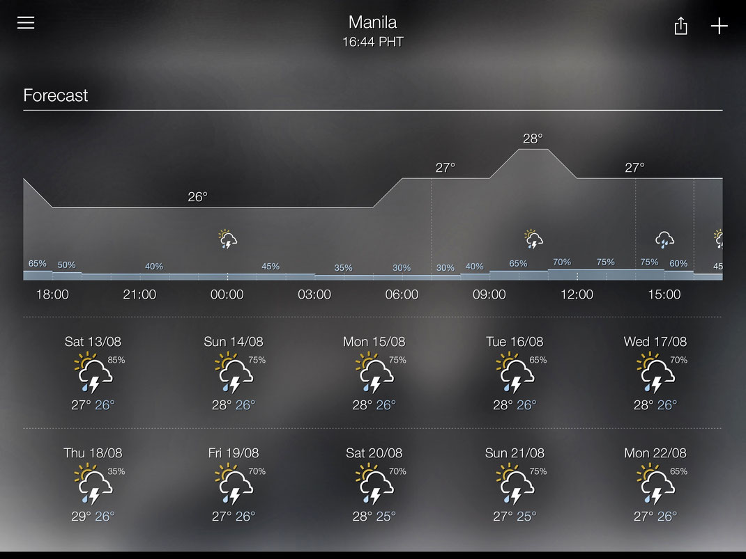 weather forecast 13/08 - 22/08, Manila