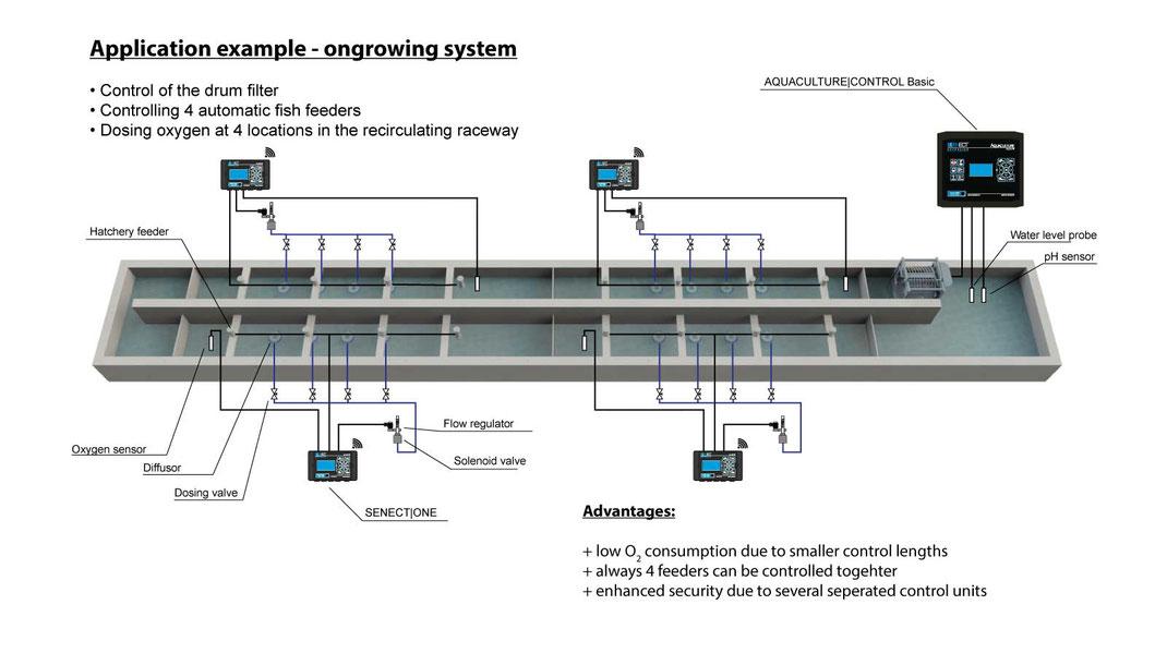 Ausführungsbeispiel der Mess & Kontrollarchitektur in einem rezirkulierenden Zuchtkanal für Salmoniden