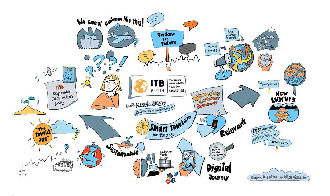 Visuelles Darstellung Graphic Recording des Trailers für den ITB Kongress. Thema: Smart Tourism. Live-Zeichnung Illustration von Zeitgenössischem Tourismus.