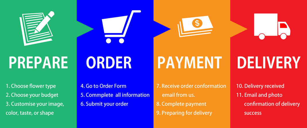 Order flow description