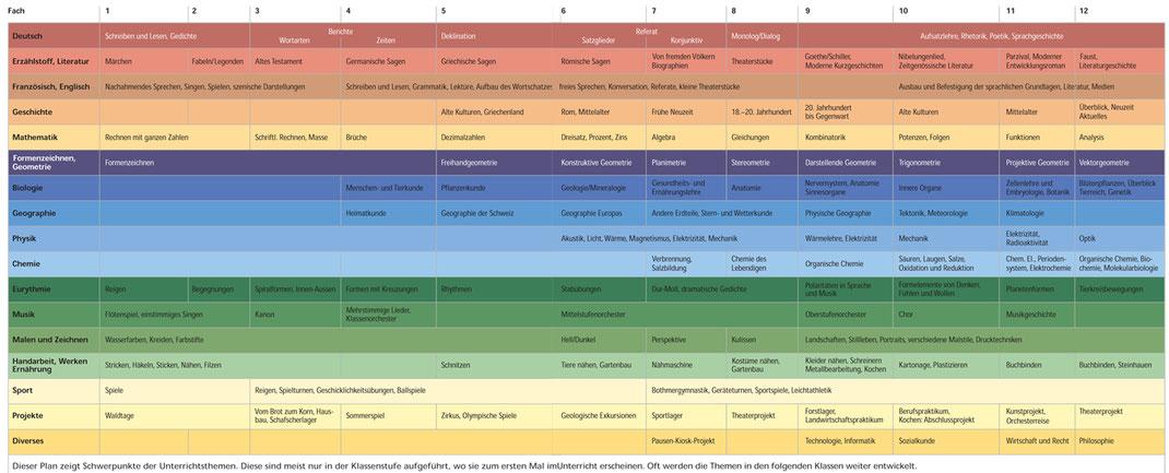 Dieser Plan zeigt Schwerpunkte der Unterrichtsthemen. Diese sind meist nur in der Klassenstufe aufgeführt, in der sie zum ersten Mal im Unterricht erscheinen. Oft werden die Themen in den folgenden Klassen weiter entwickelt.