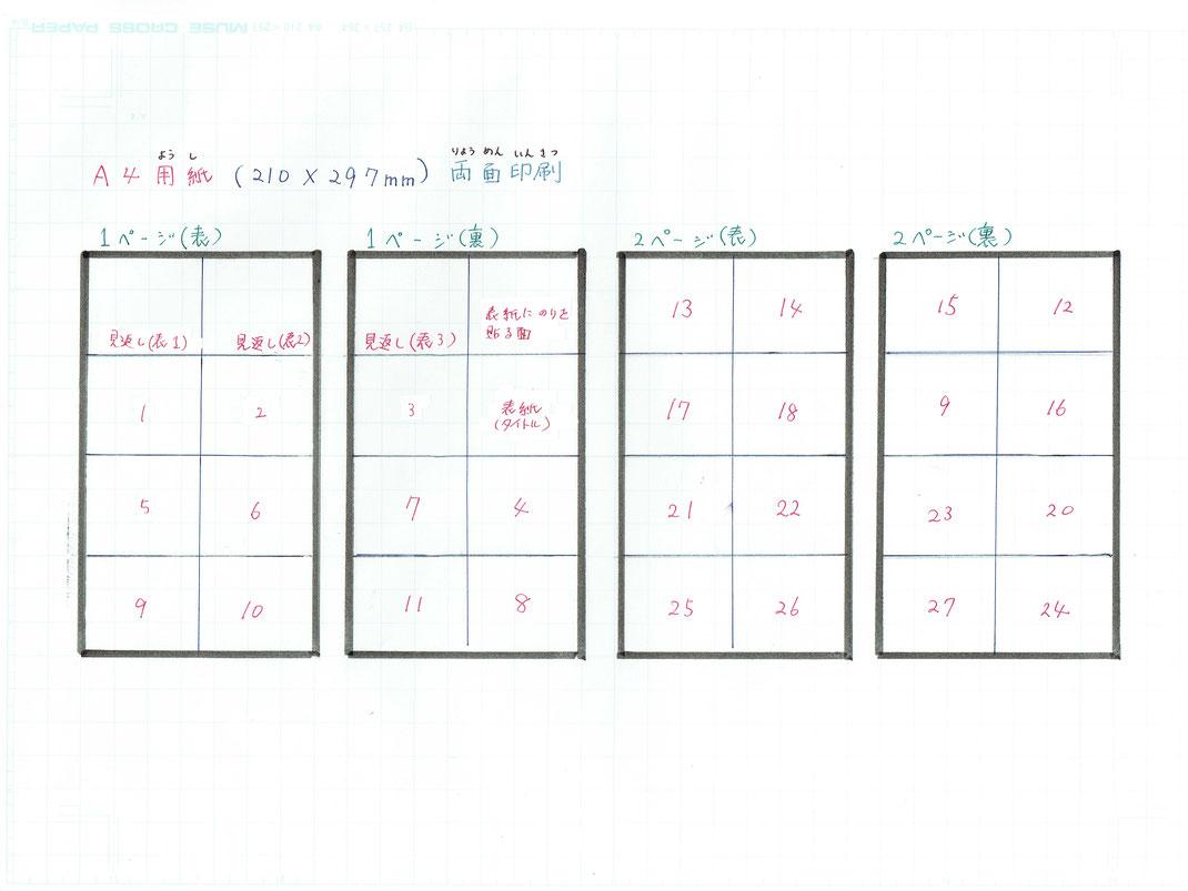 両面印刷なので、「表」と「裏」の設定を行います。