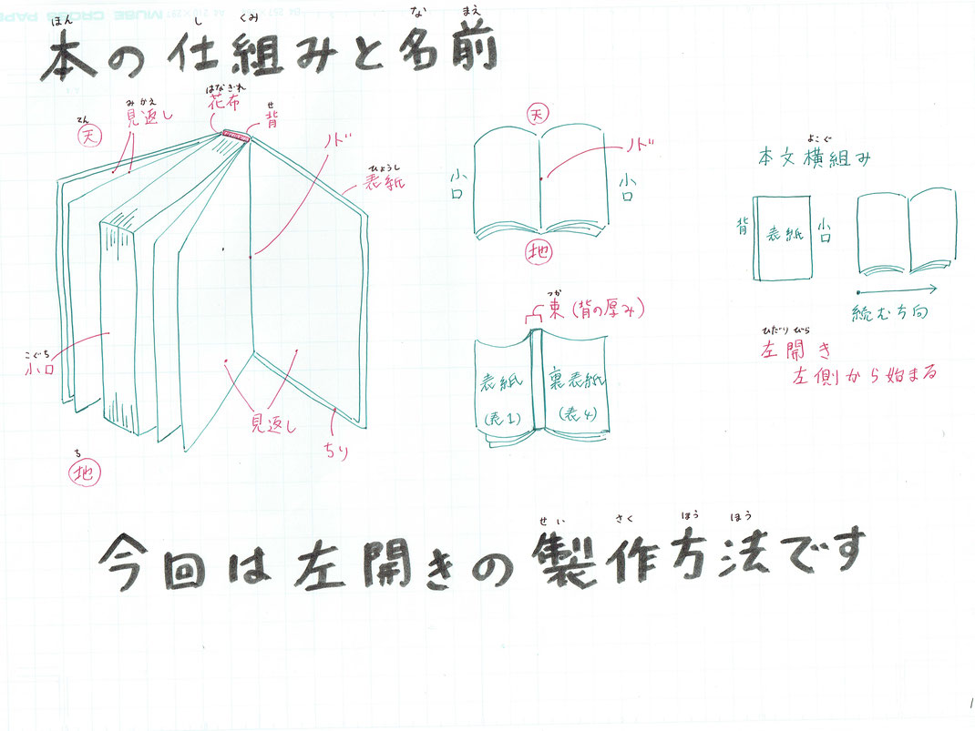 参考文献 『印刷・加工テクニックブック』 著 平田美紀 誠文堂新光社