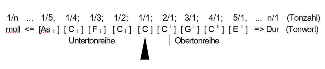 Abb. 1: Ober- und Untertonreihe nach der Harmonik