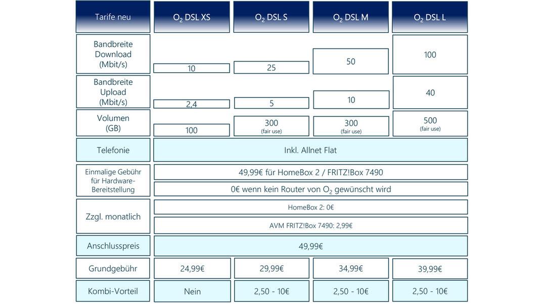 CheckEinfach | O2 DSL Tarife