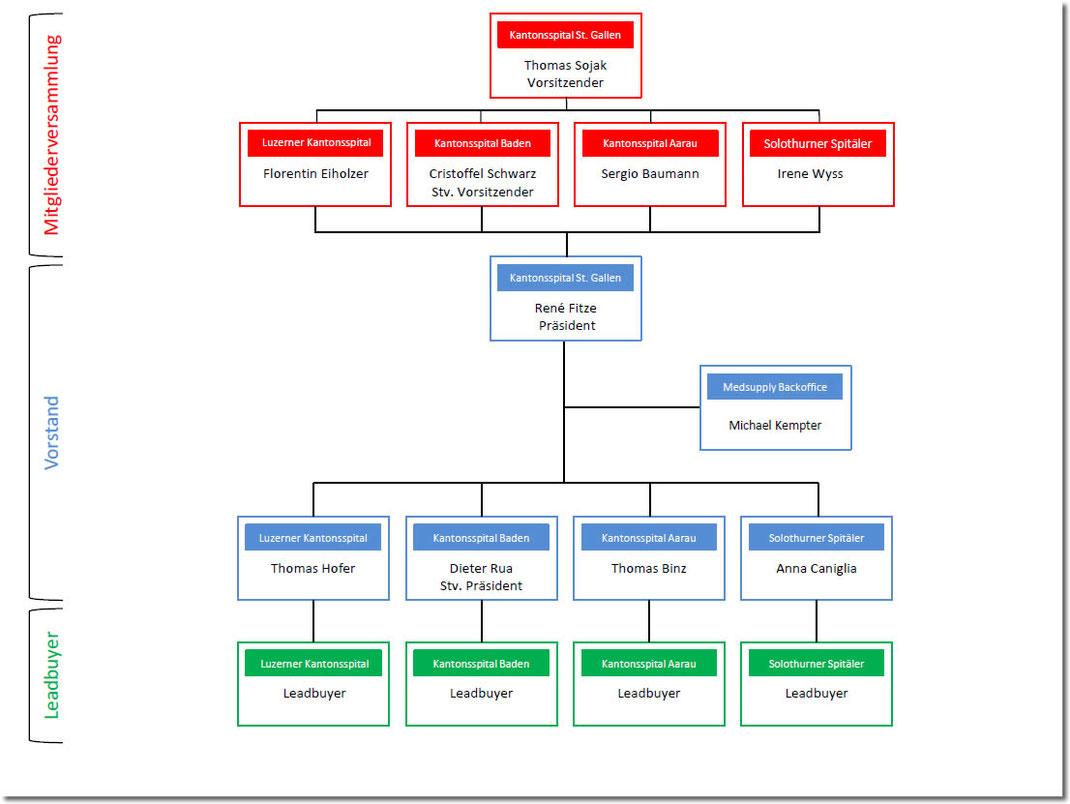 Organigramm der MEDSUPPLY