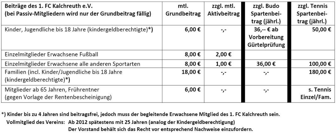 Mitgliedsantrag 1 Fc Kalchreuth Ev