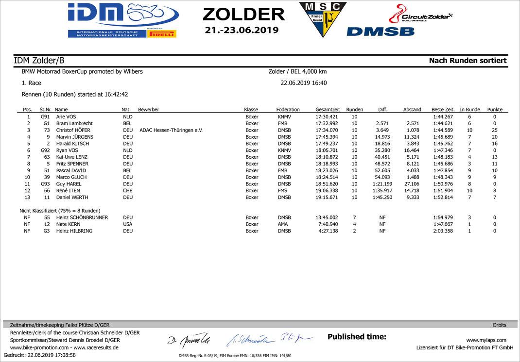 Ergebnis des 1. Rennens des BMW BoxerCup in Zolder, Quelle: bike-promotion.com