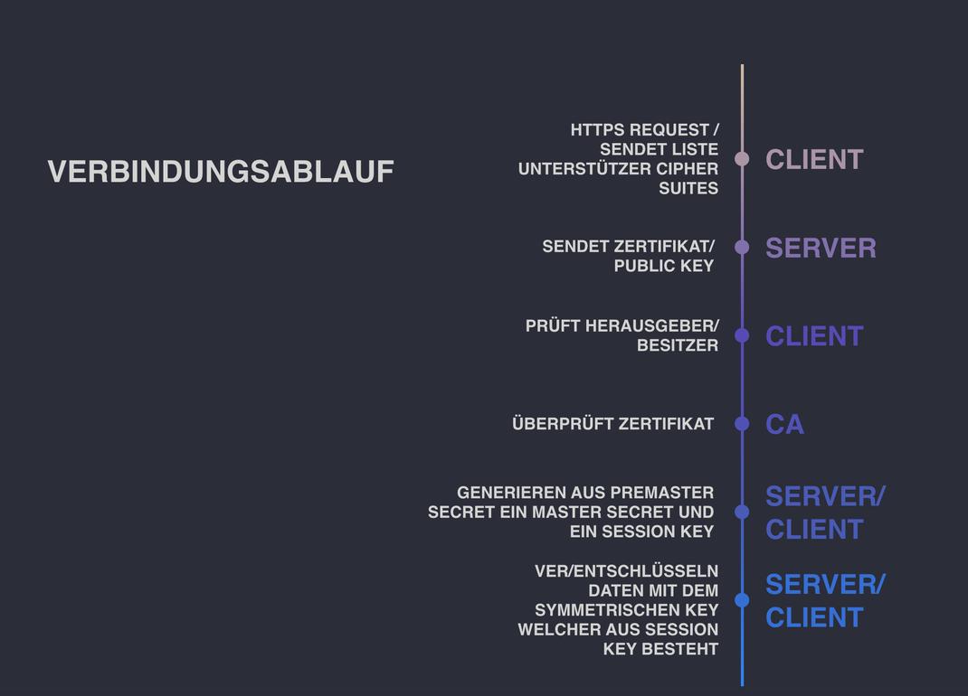 Ablauf eines SSL Verbindungsaufbaus