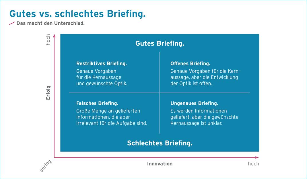 Infografik zum Blog der plan B Werbeagentur – Bemerkenswert: Das perfekte Briefing