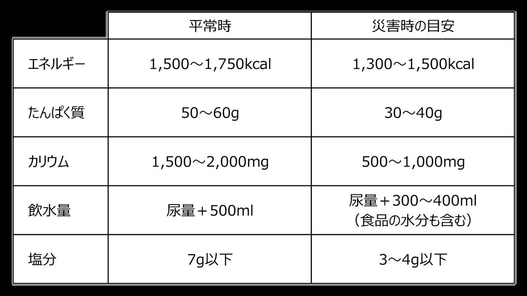 こうまつ循環器科内科クリニック 平常時と災害時の栄養量比較
