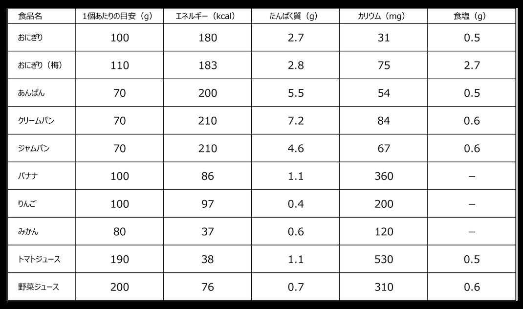 こうまつ循環器科内科クリニック 災害時に支給が予想される食品の栄養成分量