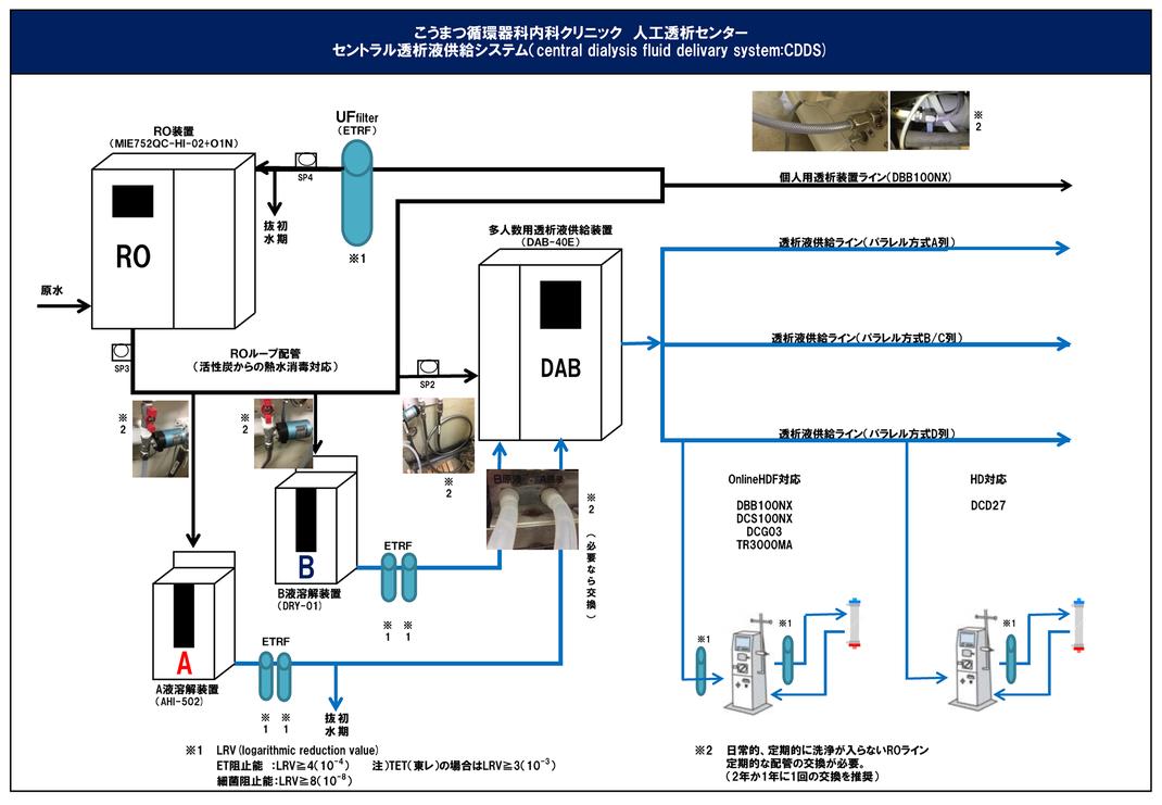 こうまつ循環器科内科クリニック人工透析センター セントラル透析液供給システム(CDDS)