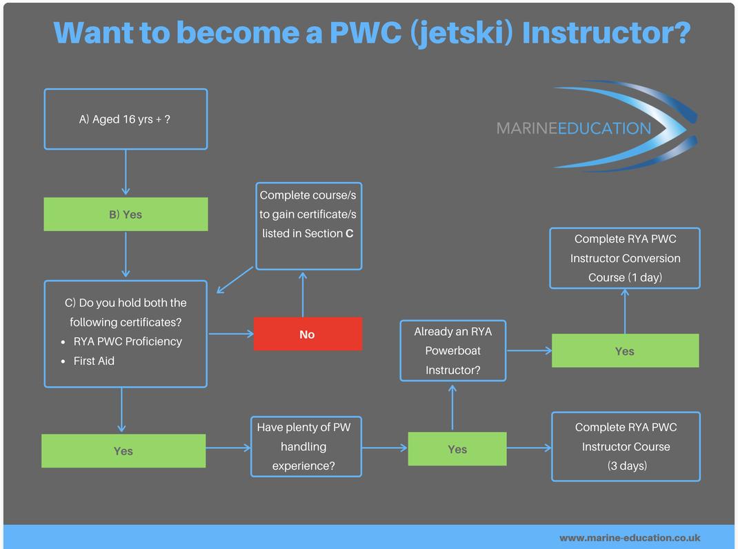 How to become an RYA jetski instructor?