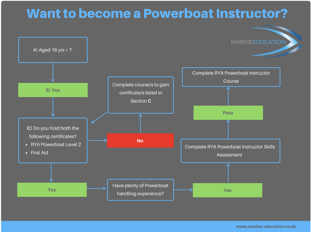 How to become an RYA Powerboat Instructor?