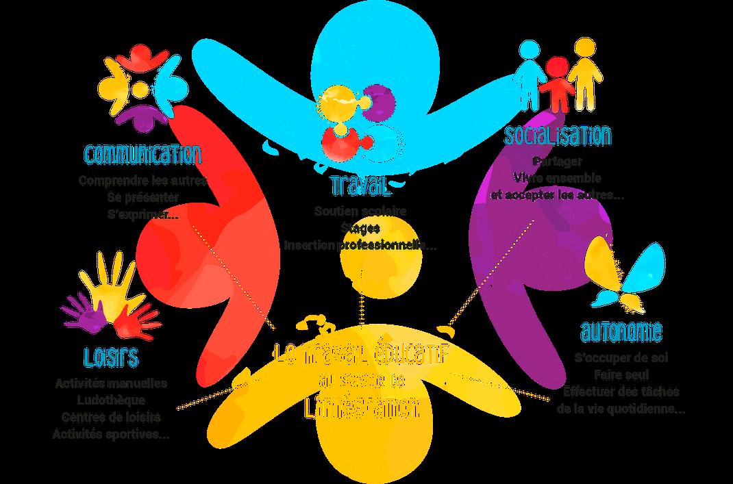 Le travail éducatif au service de l'intégration des personnes - SAAD Intégr'à Dom